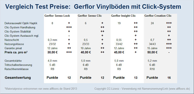 test vergleich preise gerflor vinylb den mit. Black Bedroom Furniture Sets. Home Design Ideas