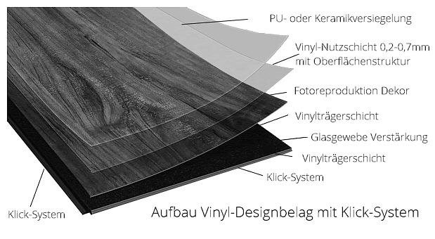 Ordentlich Preis-Vergleich-Test: günstige Vinylboden Bodenbeläge  MJ93