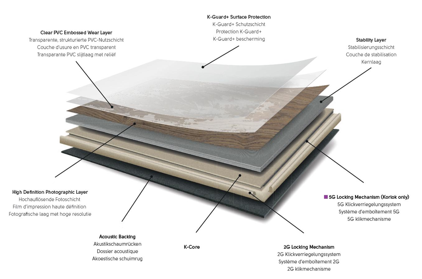 Designflooring Aufbau Palio Core & Korlok